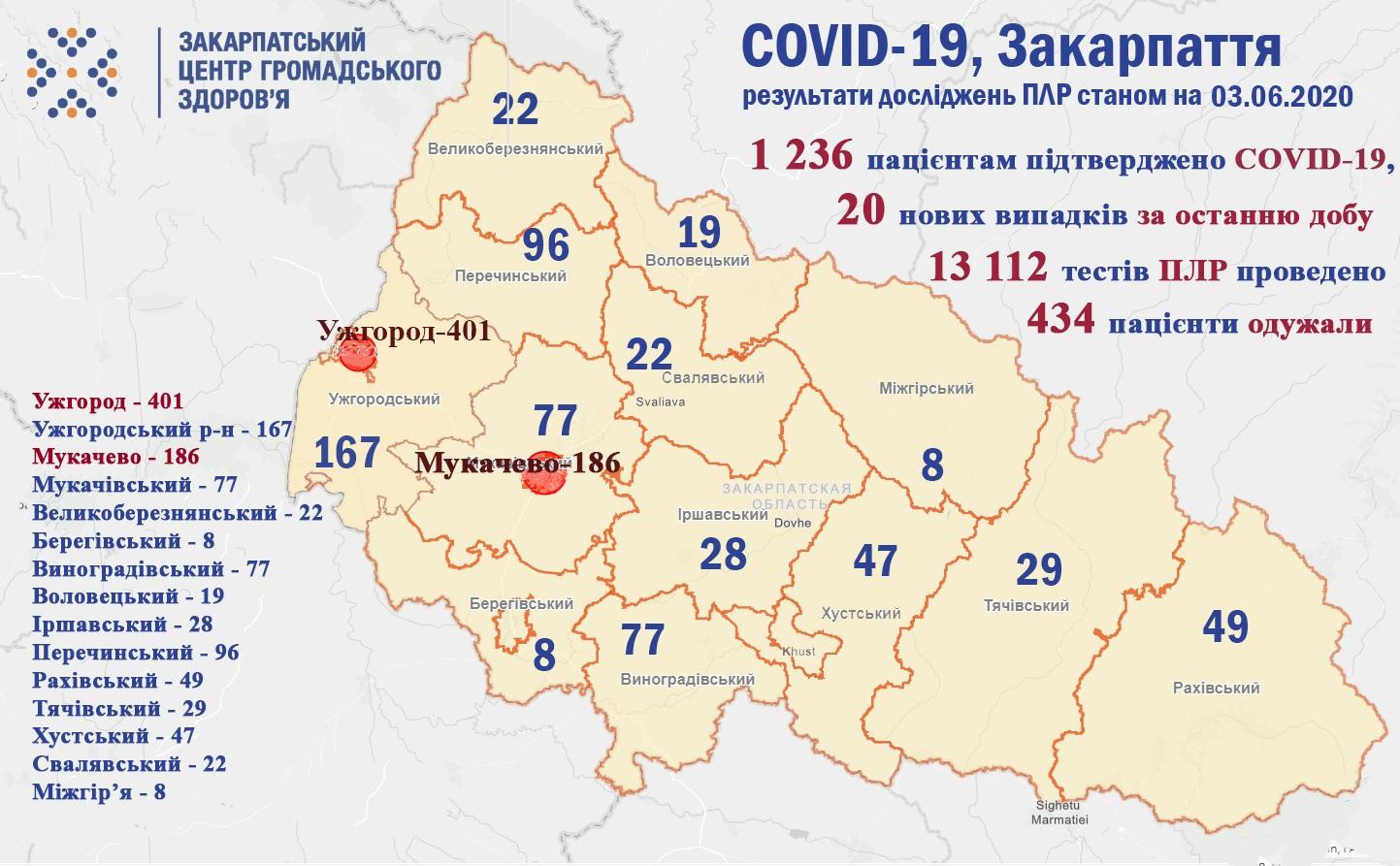 Загалом у Закарпатській області 1236 пацієнтам підтверджено COVID-19