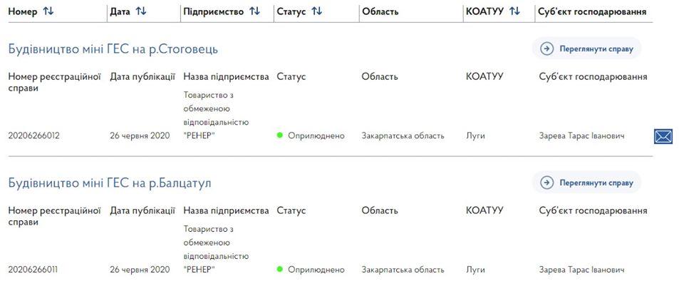 Компанія наближена до мера Ужгорода планує побудувати дві малі ГЕС на Рахівщині