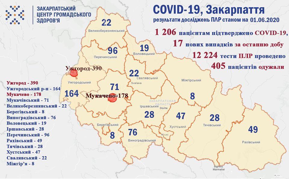 За добу на Закарпатті виявили 17 нових випадків COVID-19