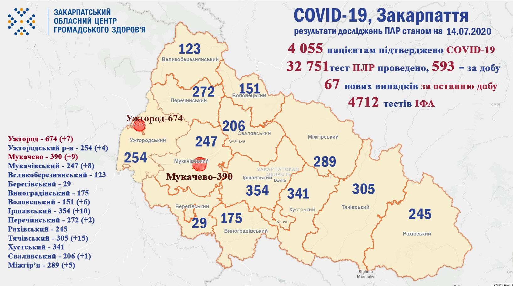 За добу на Закарпатті виявили 67 випадків COVID-19