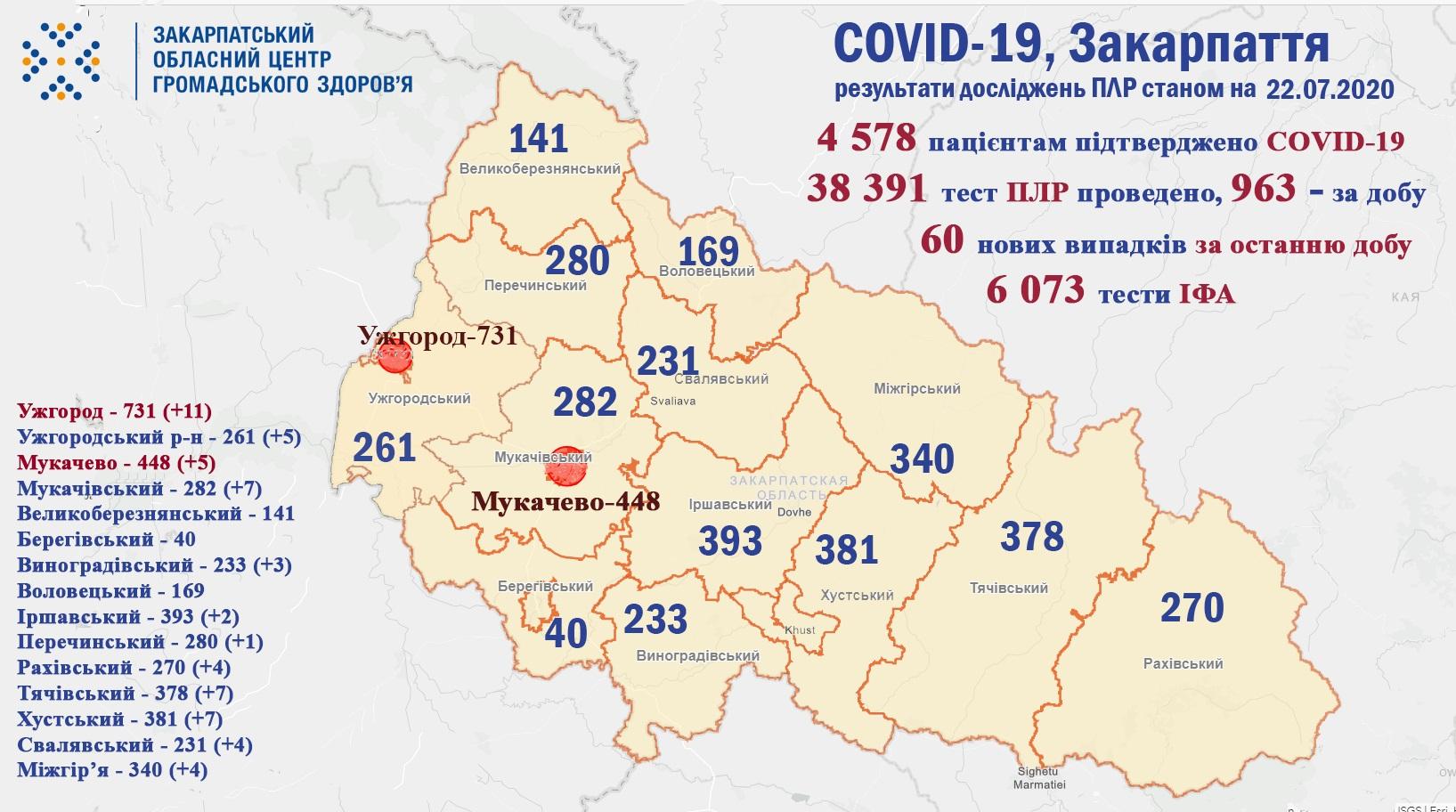 Протягом доби на Закарпатті виявили 60 випадків COVID-19, троє людей померло