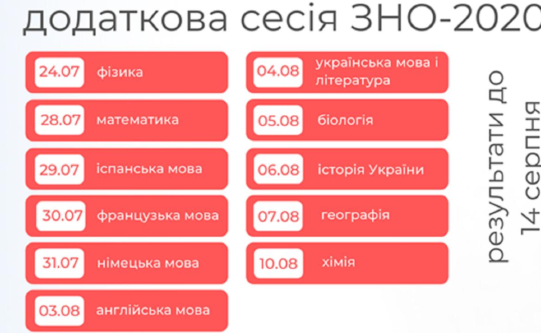 Додаткову сесію ЗНО-2020 закарпатці складатимуть у 5 навчальних закладах Ужгорода