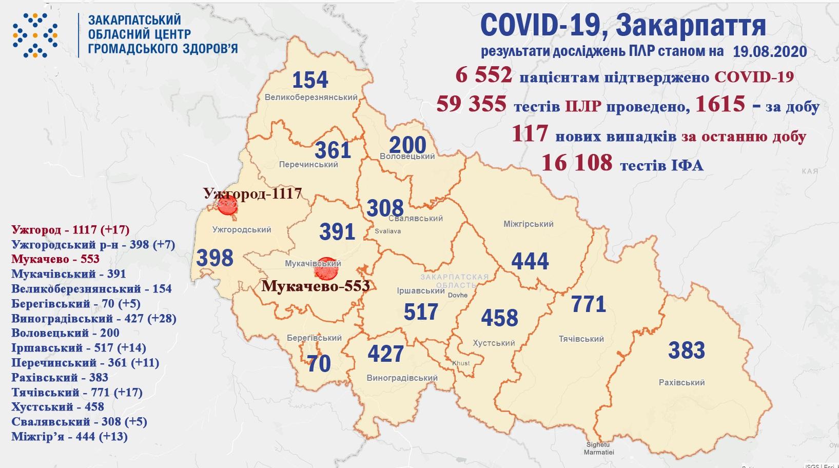 117 випадків COVID-19 за добу – сумний антирекорд на Закарпатті