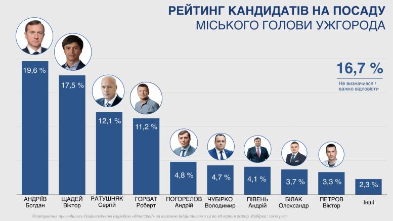 Оприлюднено рейтинг кандидатів на посаду міського голови Ужгорода