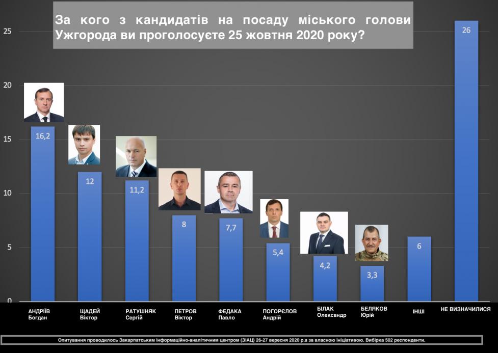 Останній рейтинг кандидатів на посаду міського голови Ужгорода