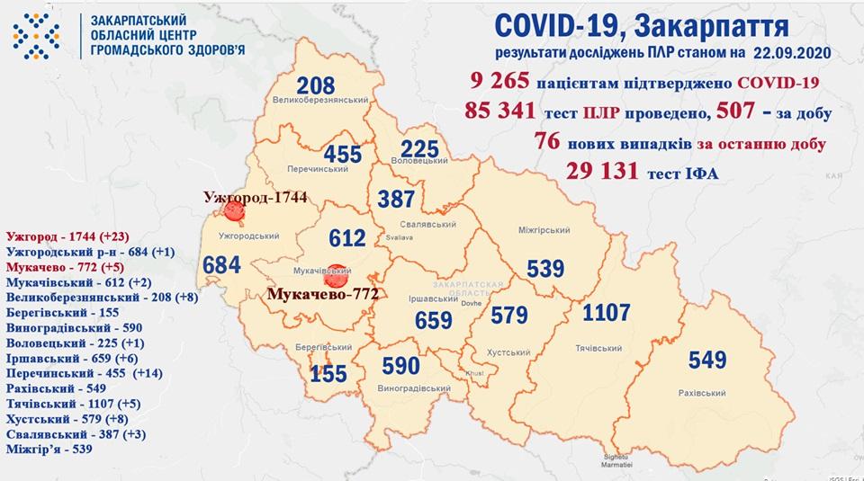 За минулу добу 76 особам на Закарпатті діагностували коронавірус