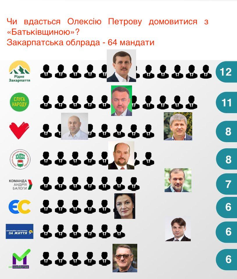 Посада мера Ужгорода стане розмінною монетою у торгах за пост голови Закарпатської облради