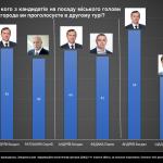 За кого проголосують ужгородці у другому турі виборів міського голови