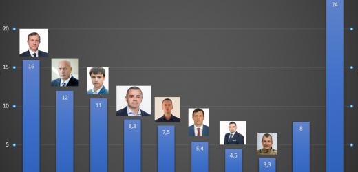 Віктор Щадей втрачає своє, не здобувши чужого – в Ужгороді закручується інтрига на мерських перегонах
