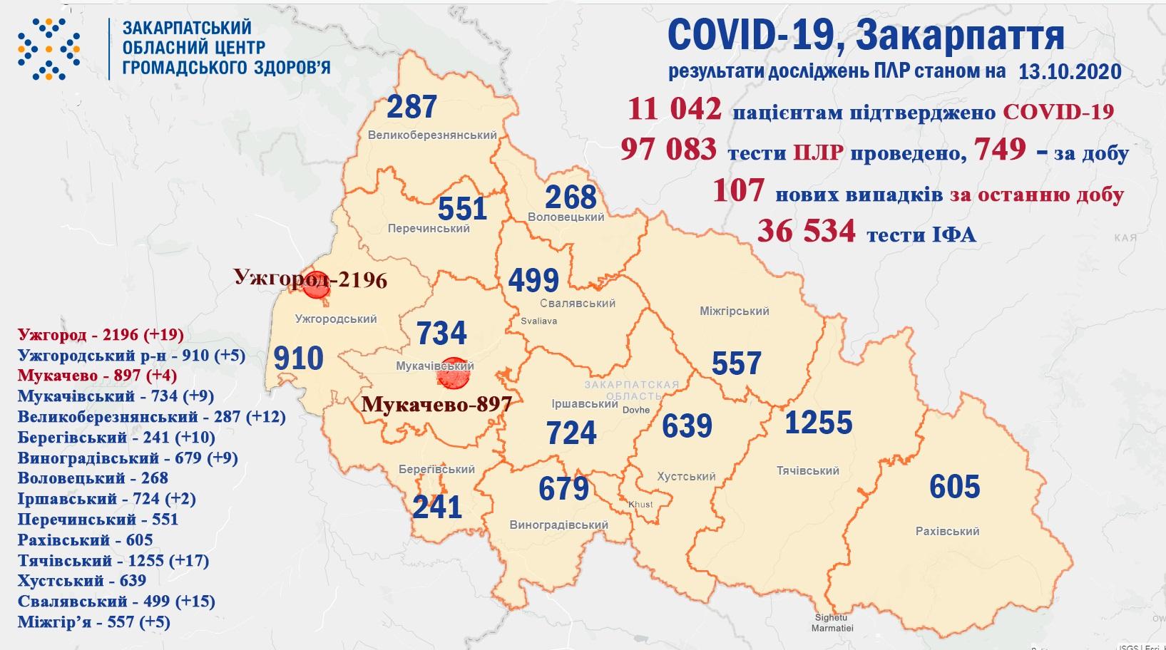 За добу 107 закарпатців захворіли на COVID-19