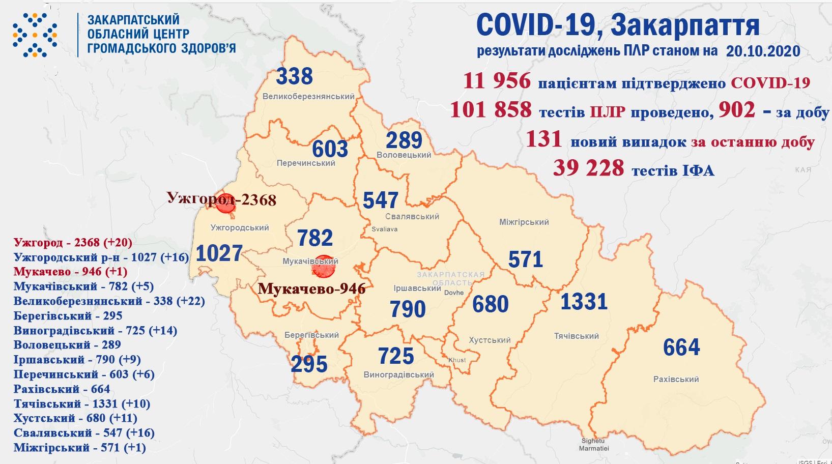 За минулу добу на Закарпатті у 131 пацієнта підтверджено коронавірус