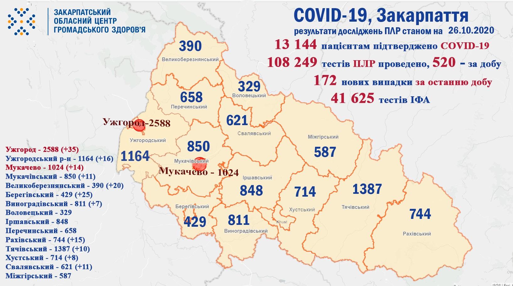 За добу на Закарпатті виявили 172 випадки COVID-19, троє пацієнтів померло