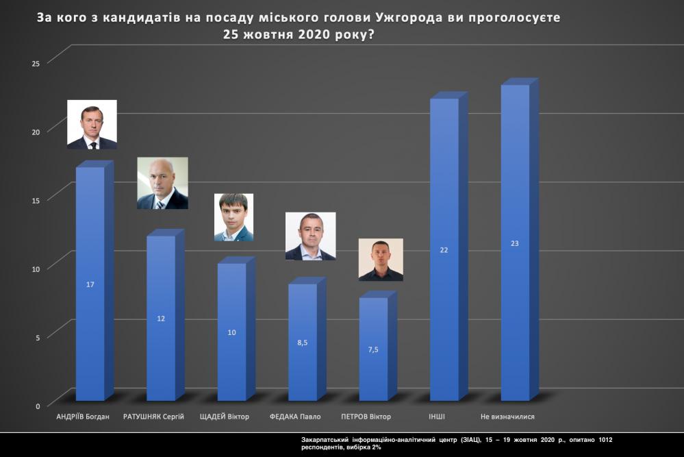 Андріїв, Ратушняк, Щадей, Федака та Петров – фаворити на мерських перегонах в Ужгороді
