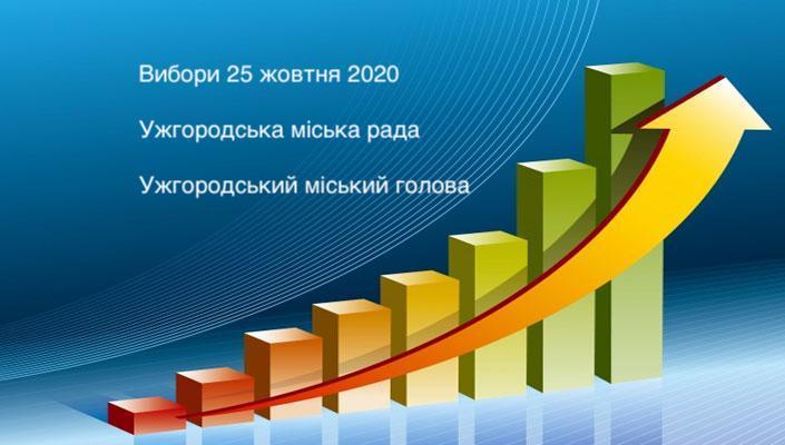 Рейтинг кандидатів до Ужгородської міськради від Агенції досліджень «Карпатія»