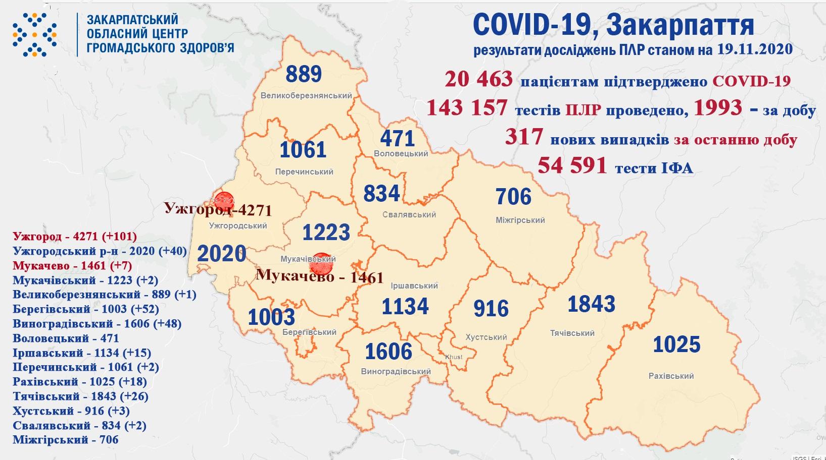 За добу на Закарпатті виявлено 317 нових випадків коронавірусної інфекції