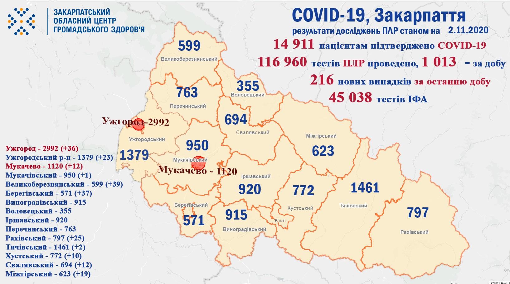 216 випадків COVID-19 виявлено на Закарпатті за добу та троє пацієнтів померло