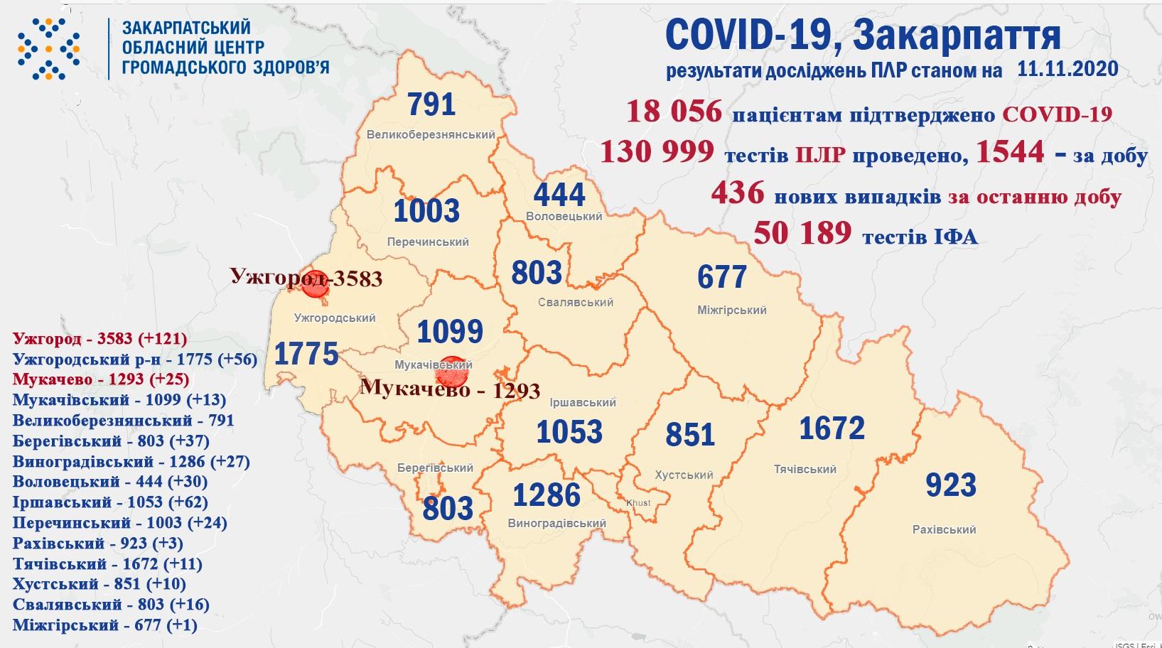 За минулу добу на Закарпатті у 436 пацієнтів підтверджено коронавірус