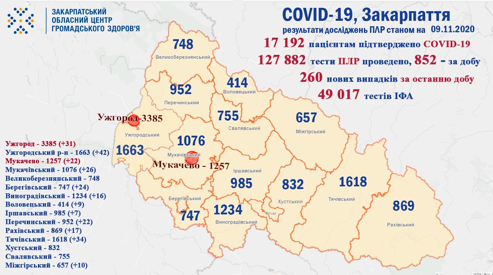 За добу на Закарпатті виявлено 260 випадків коронавірусу