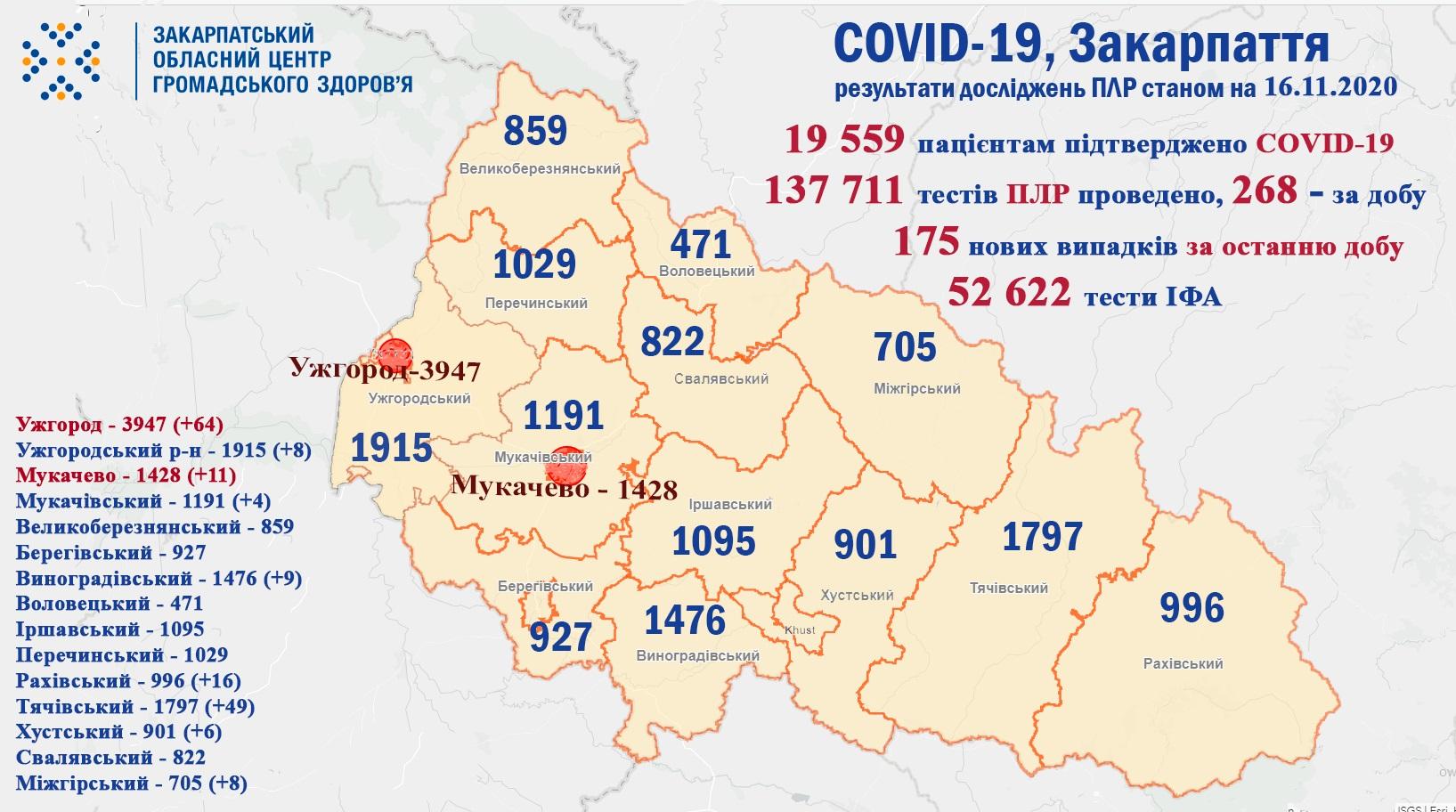 Протягом минулої доби 175 закарпатцям встановлено діагноз COVID-19