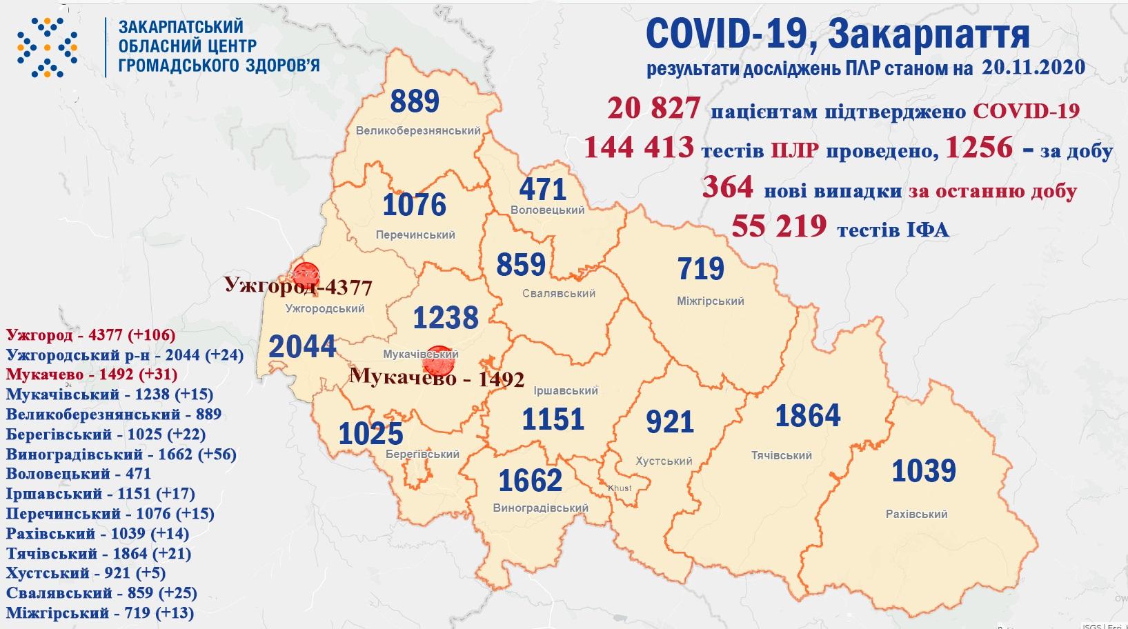 На Закарпатті протягом минулої доби у 364 пацієнтів підтверджено коронавірус