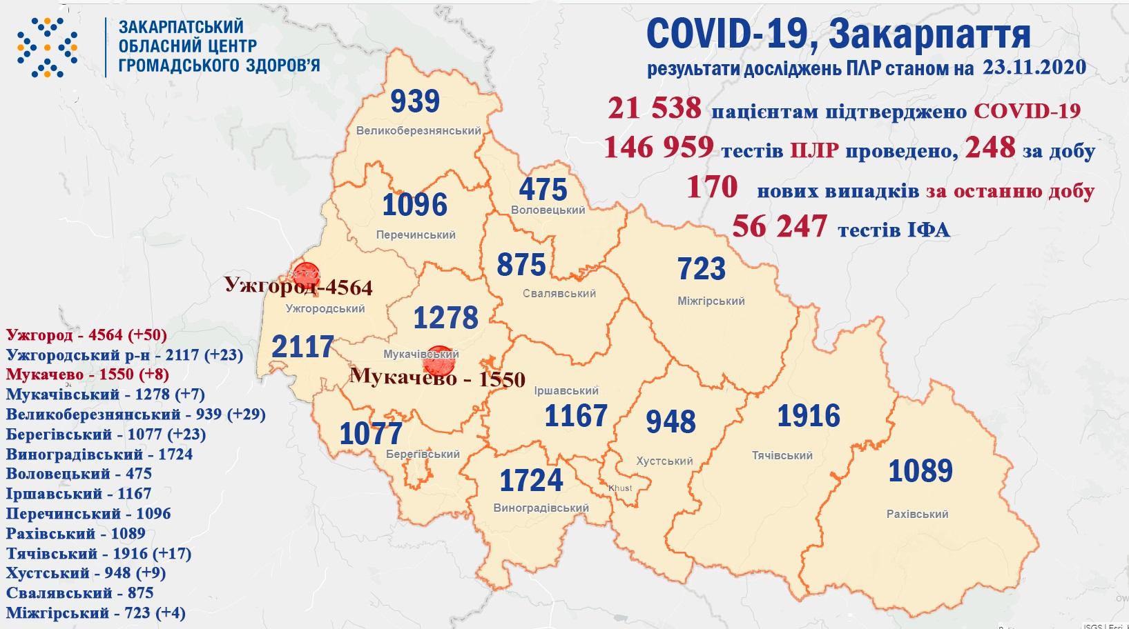 За добу на Закарпатті виявили 170 нових випадків COVID-19