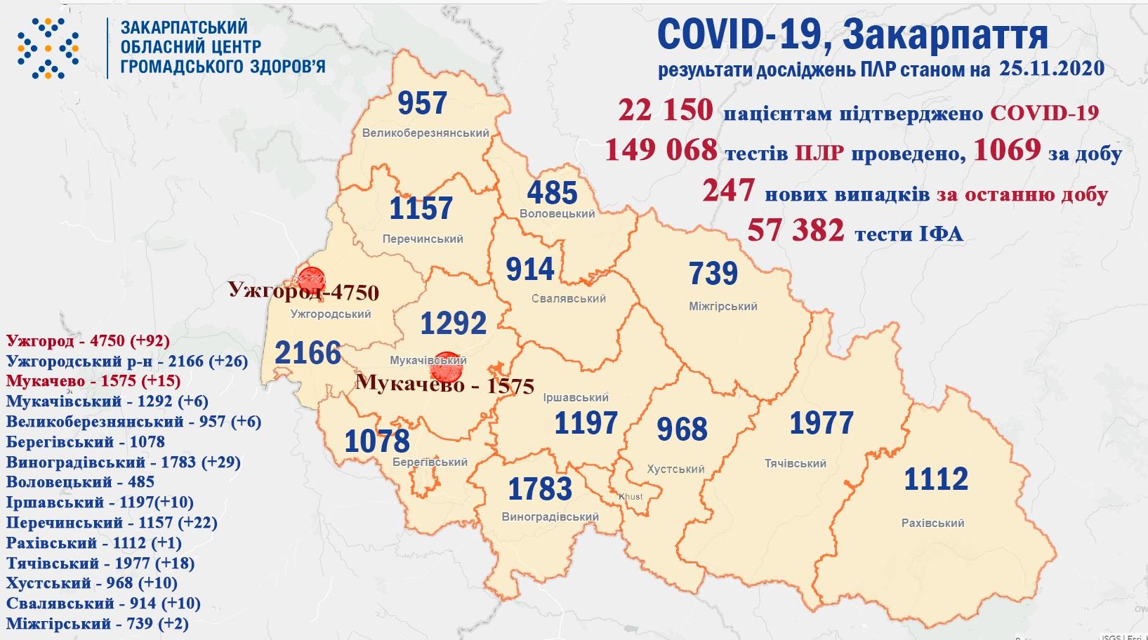 За минулу добу у 247 закарпатців підтверджено коронавірус