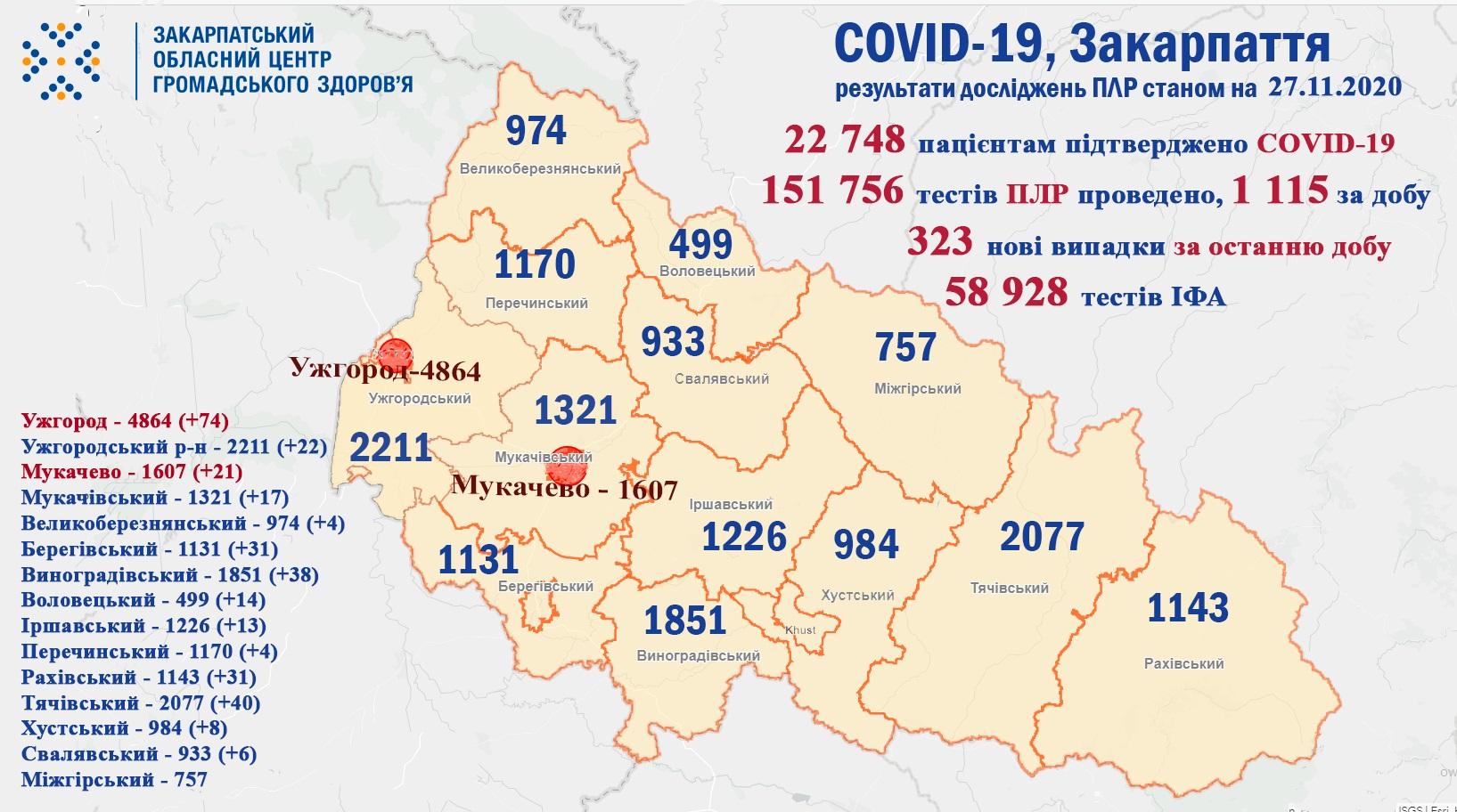 За минулу добу на Закарпатті у 323 пацієнтів підтверджено коронавірус