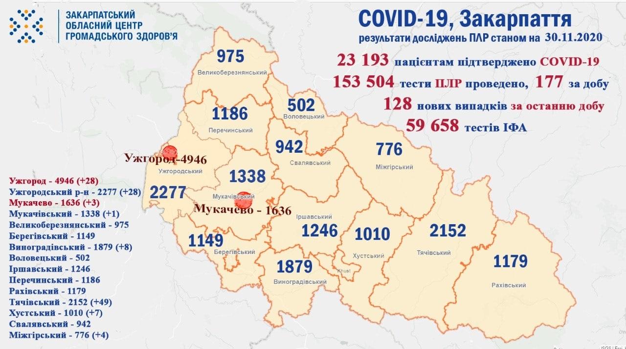 128 випадків COVID-19 виявлено на Закарпатті за добу