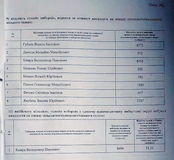 Володимир Кащук виграє вибори голови Хустської ОТГ