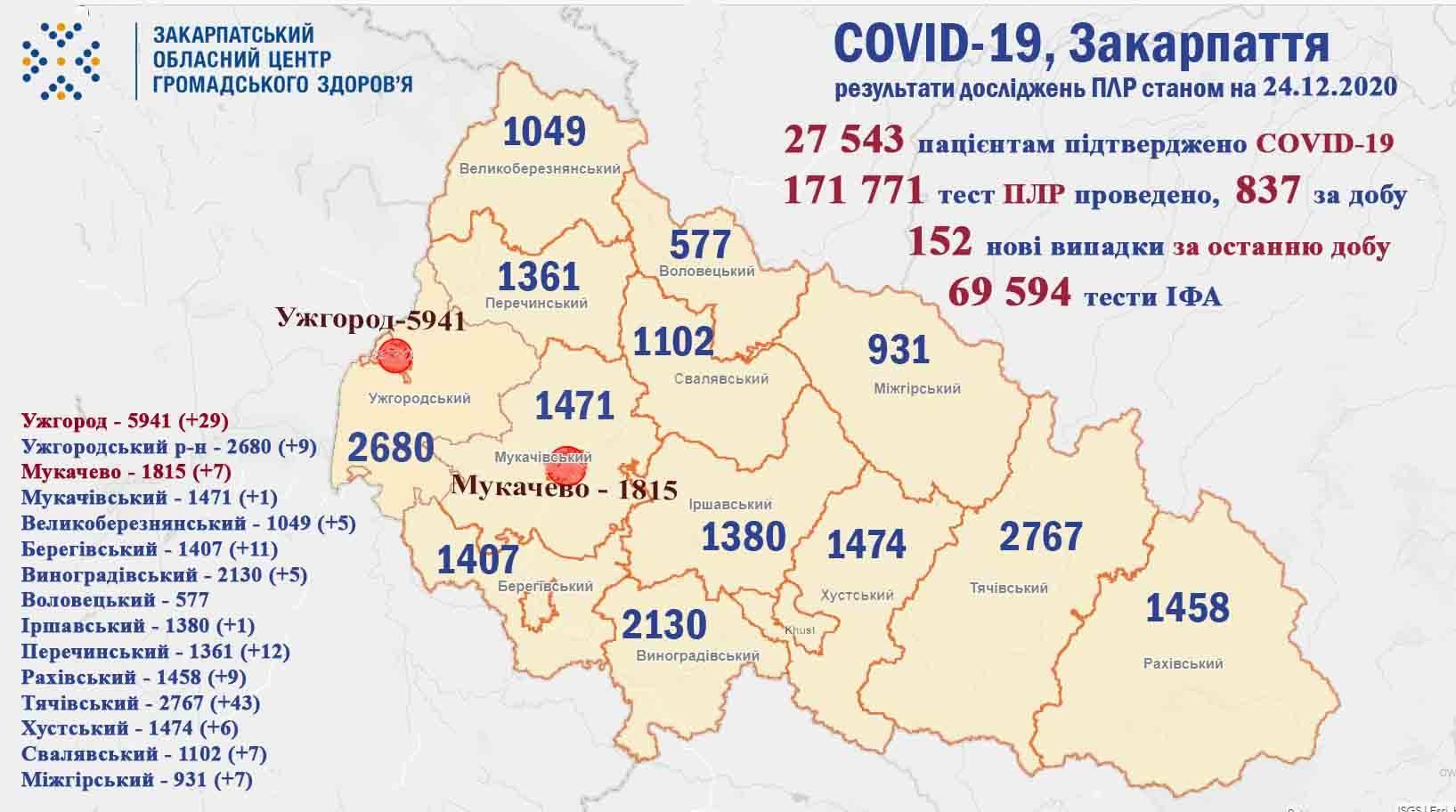 На Закарпатті за добу виявили 152 випадки COVID-19, 5 хворих померло