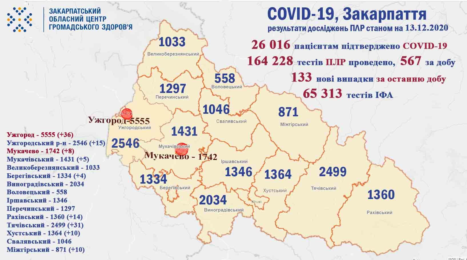 Протягом минулої доби на Закарпатті у 133 пацієнтів підтверджено коронавірус