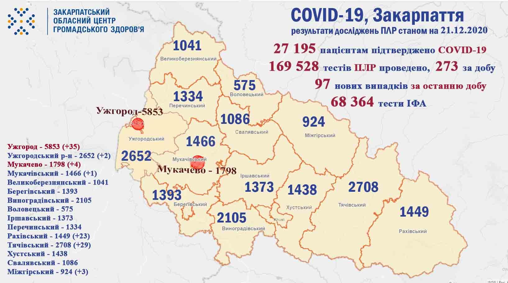 На Закарпатті за минулу добу підтверджено 97 випадків COVID-19, 3 хворих померло