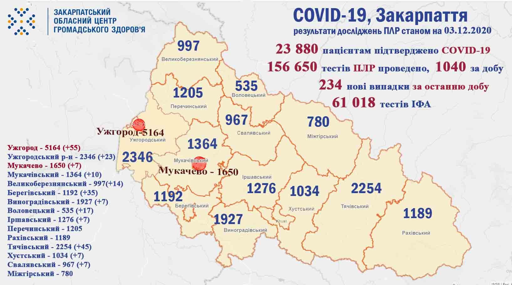 На Закарпатті за добу виявили 234 випадки коронавірусу