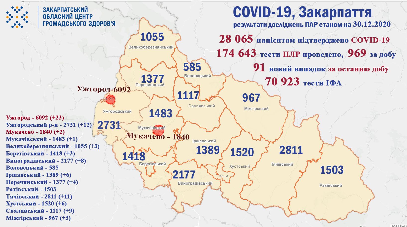 На Закарпатті за добу виявлено 91 випадок COVID-19