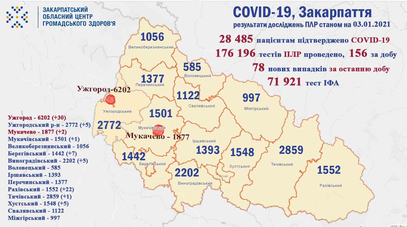 На Закарпатті за минулу добу у 78 пацієнтів підтверджено коронавірус