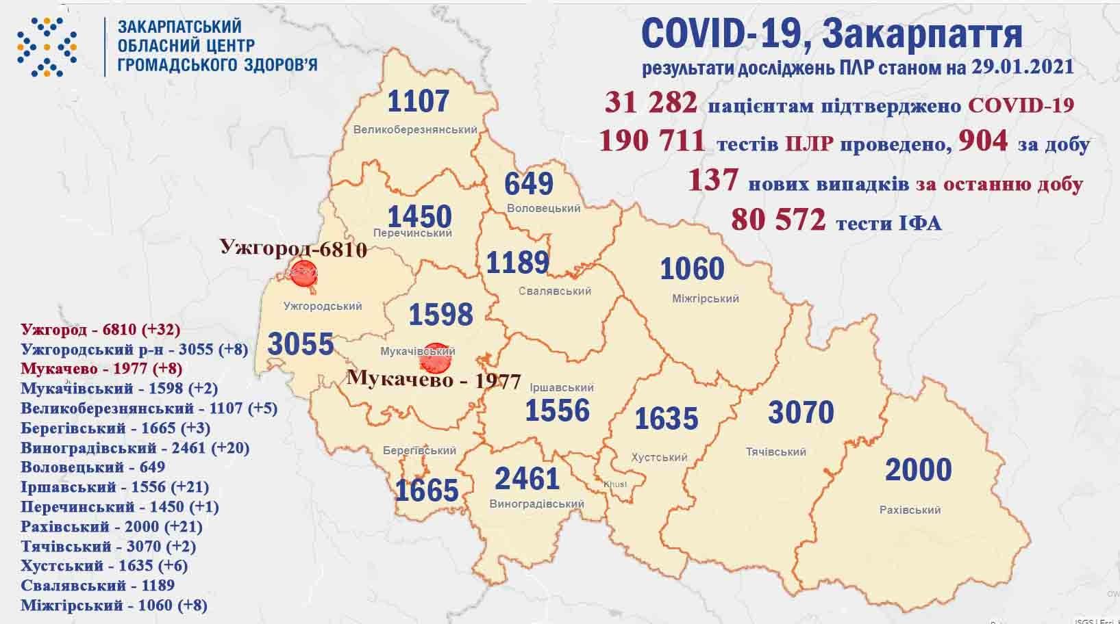 Протягом доби на Закарпатті виявлено 137 випадків COVID-19