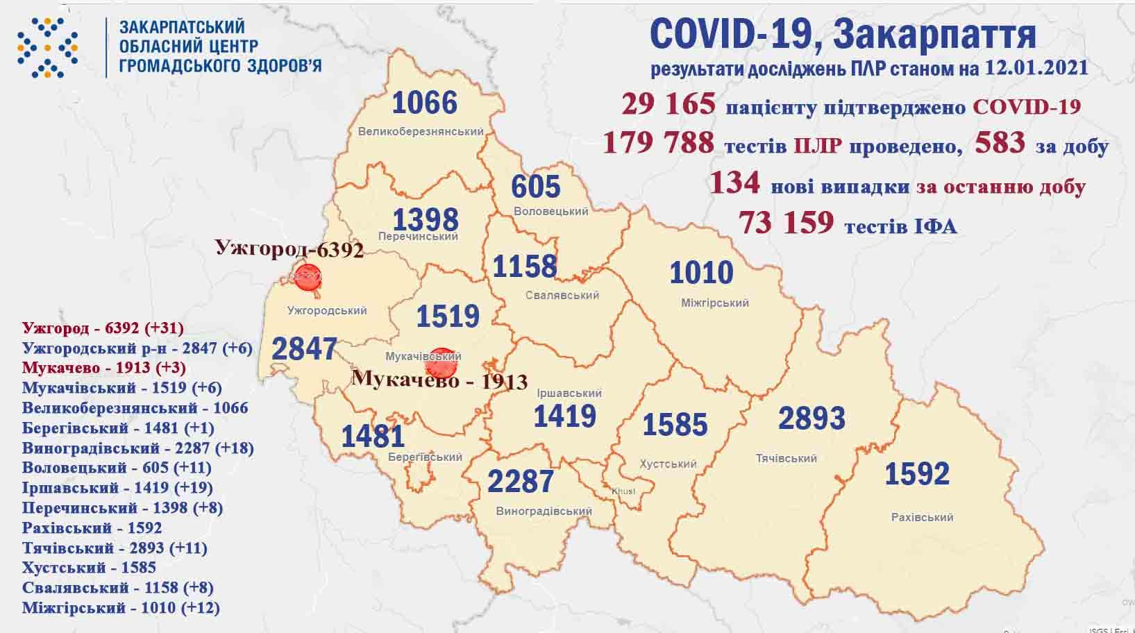 Протягом минулої доби на Закарпатті виявлено 134 випадки COVID-19