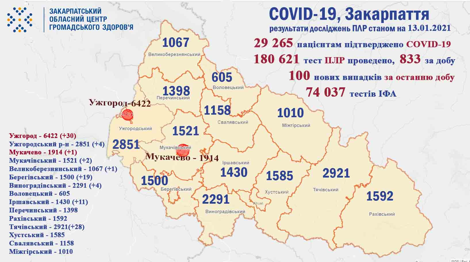 100 нових випадків COVID-19 виявили за добу на Закарпатті