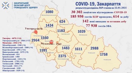 За добу на Закарпатті виявлено 142 нові випадки COVID-19