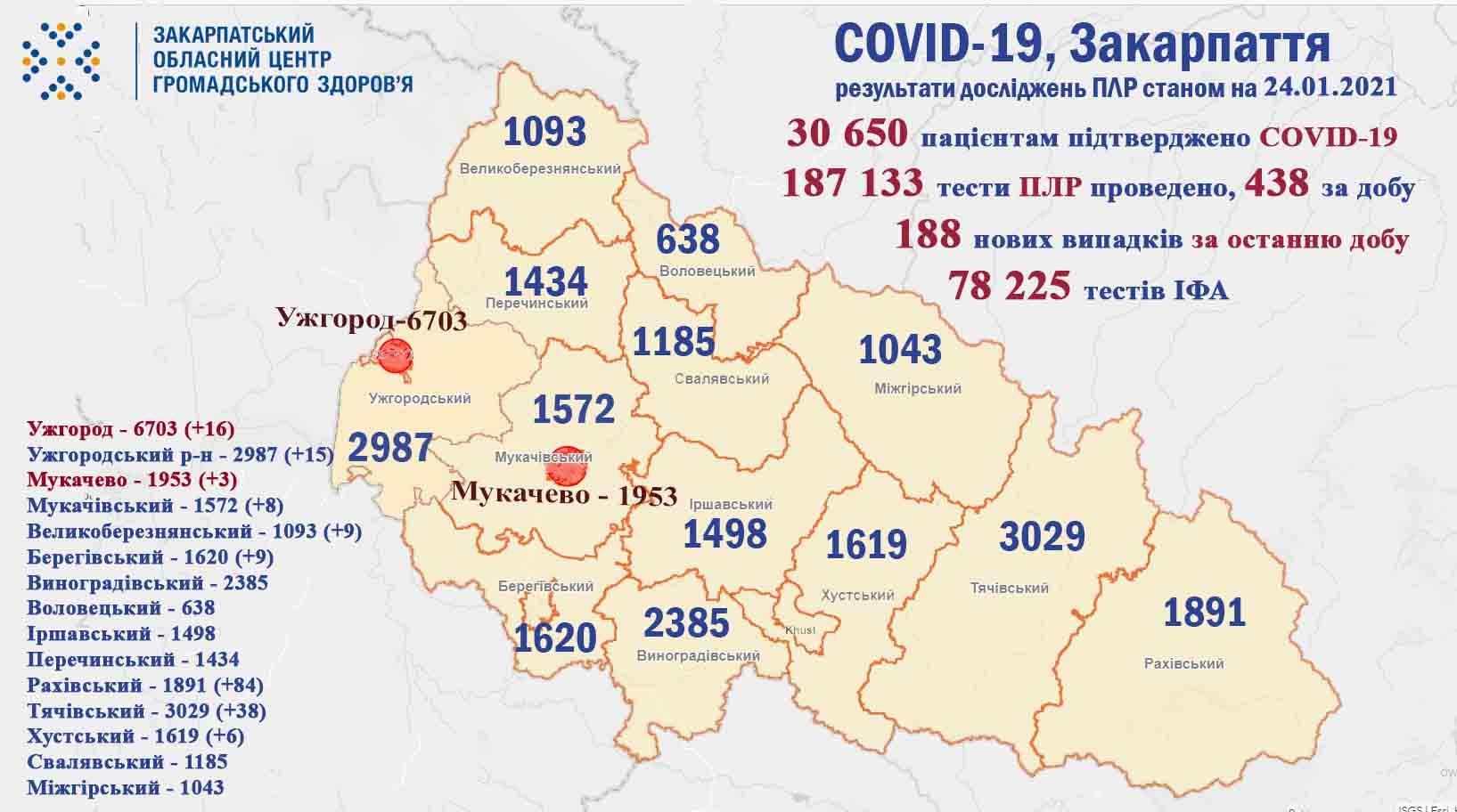 За минулу добу на Закарпатті у 188 пацієнтів підтверджено коронавірус