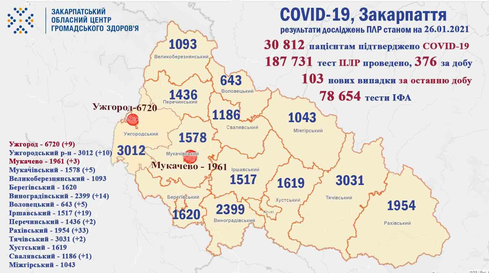 На Закарпатті за минулу добу у 103 пацієнтів підтверджено коронавірус