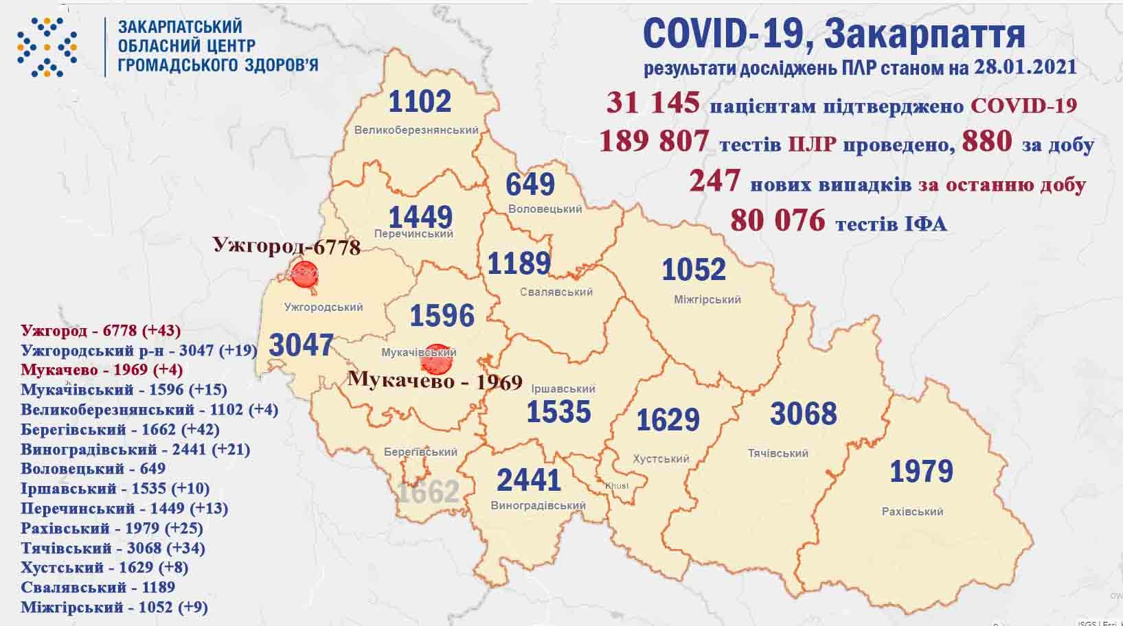 На Закарпатті протягом доби виявили 247 випадків COVID-19
