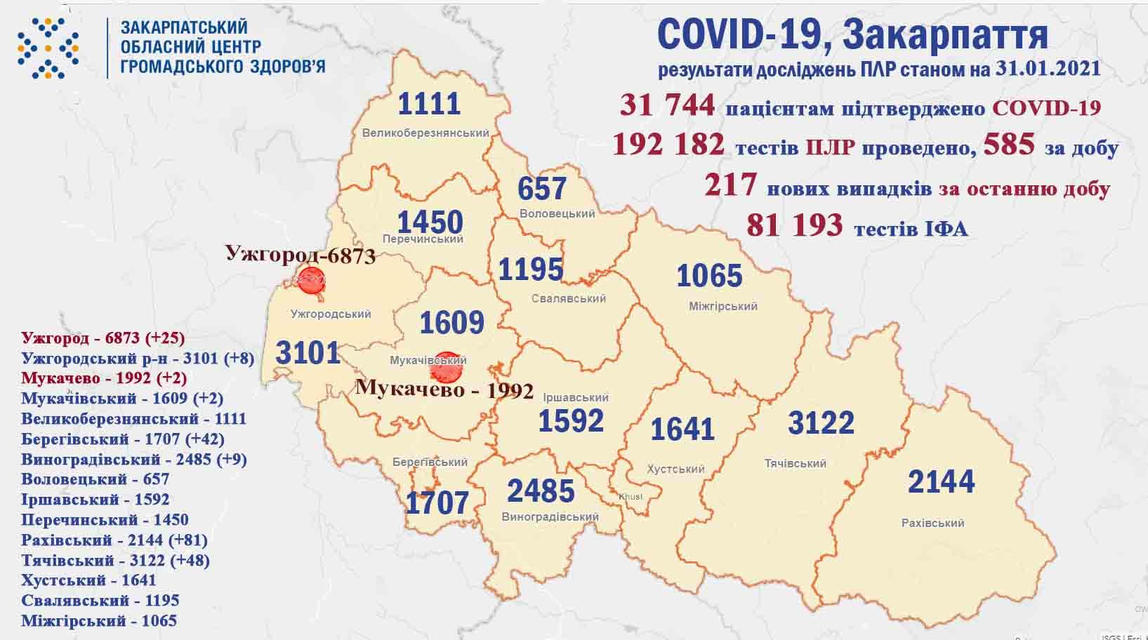 За минулу добу на Закарпатті у 217 пацієнтів підтверджено коронавірус