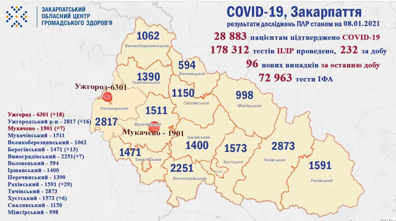 За минулу добу на Закарпатті у 96 пацієнтів підтверджено коронавірус