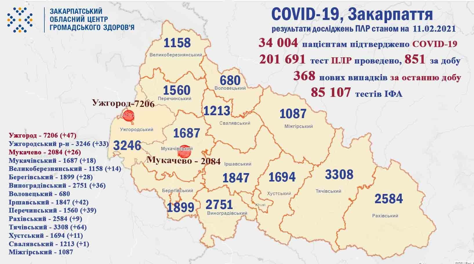 368 випадків COVID-19 підтверджено за добу на Закарпатті