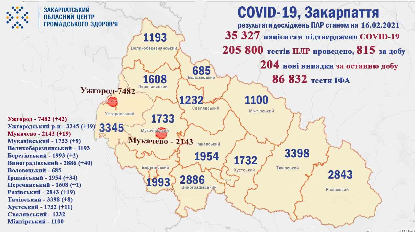 204 випадки коронавірусу виявили протягом доби на Закарпатті