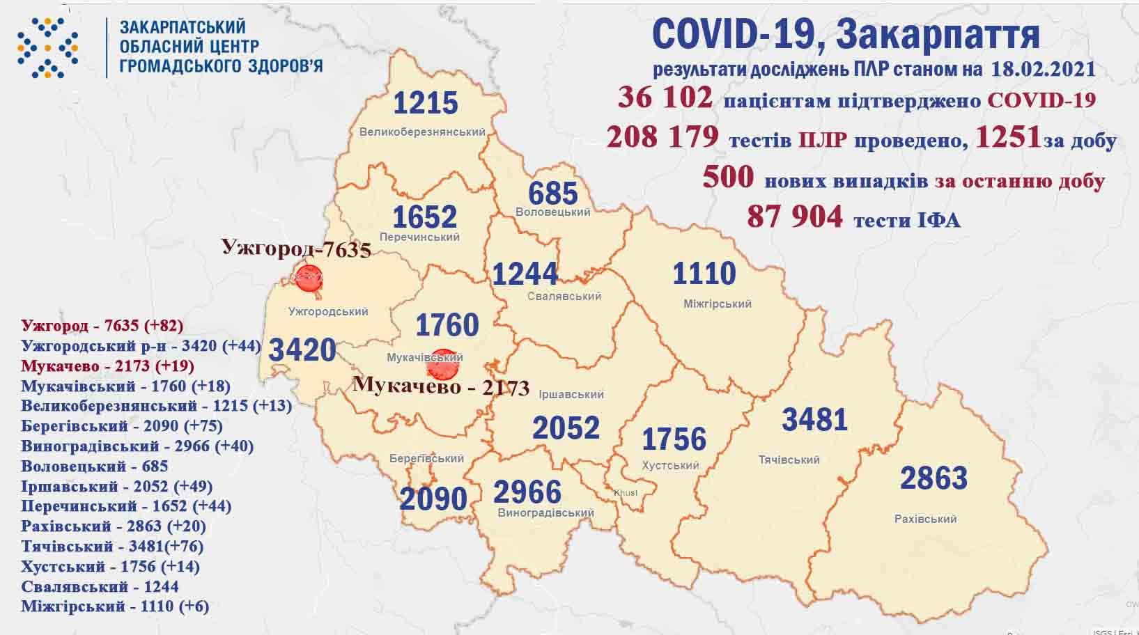 На Закарпатті виявлено 500 випадків COVID-19 за минулу добу