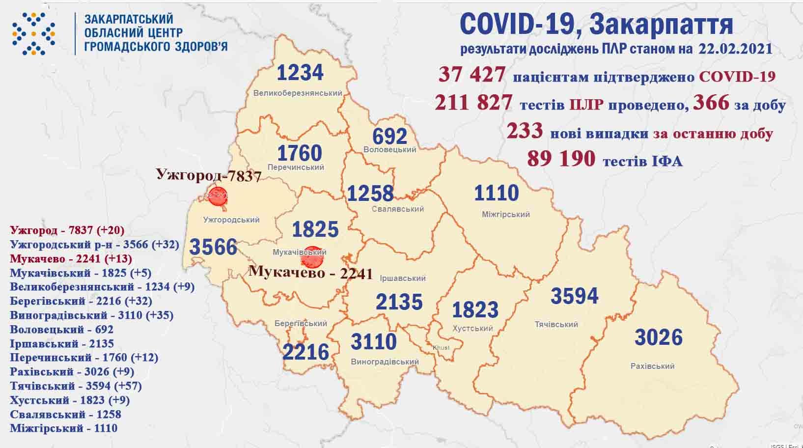 На Закарпатті за добу у 233 пацієнтів підтверджено коронавірус