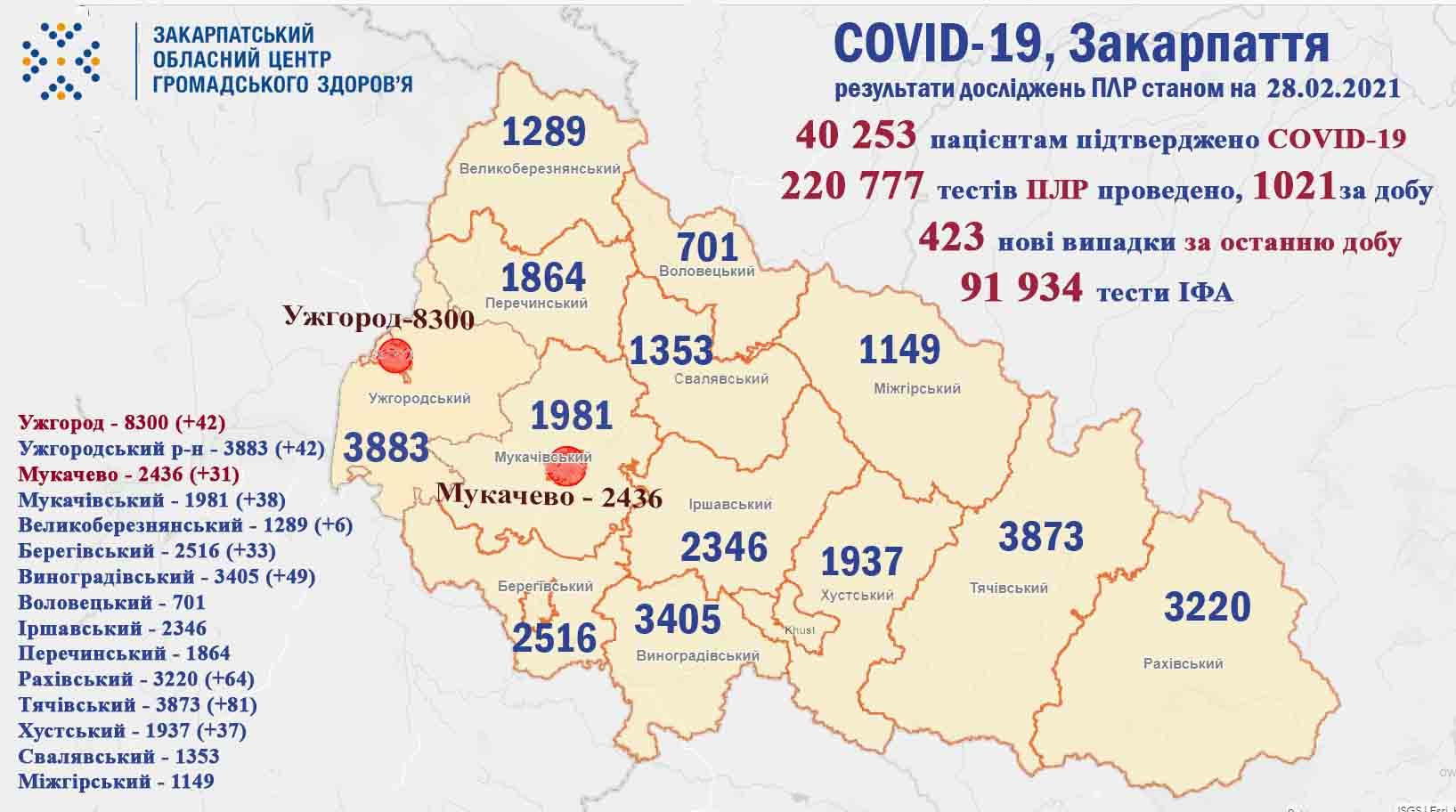 На Закарпатті за минулу добу у 423 пацієнтів підтверджено коронавірус