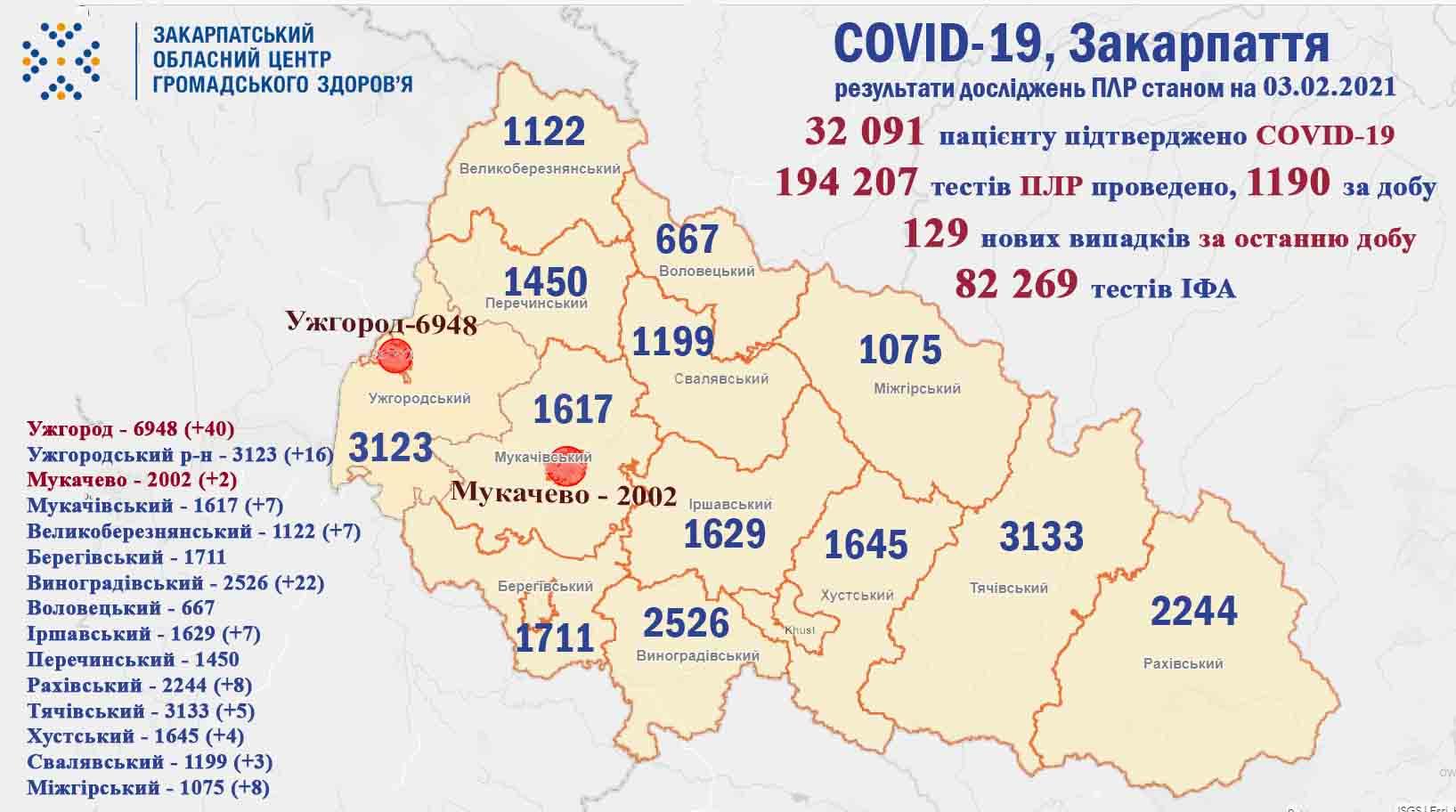 На Закарпатті за добу підтверджено коронавірус у 129 пацієнтів